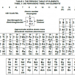 periodic table regular small